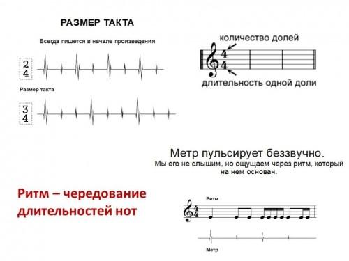 ритм - чередование длительности нот