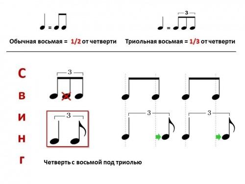 Триоль – это группа из трёх нот одинаковой длительности