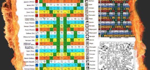 Священный календарь майя - Цолькин