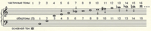 Обертоновый ряд от звука До