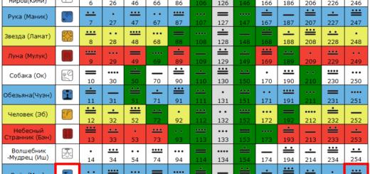 tzolkin - Цолькин - матрица 13:20 четырёхмерности, гармонический модуль майя