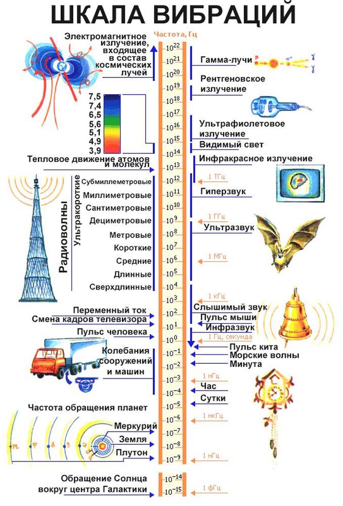Шкала вибраций